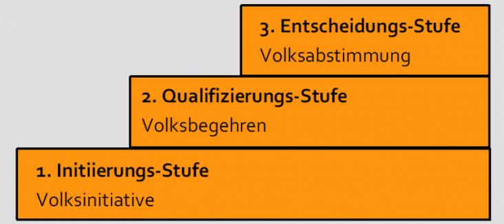 Das Dreistufen-Modell direkter Demorkatie